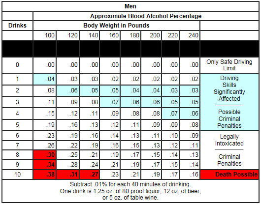 Your Bac Level Measures The Amount Of Alcohol In Blood Therefore Traveling Through Body To Every Organ Including Brain