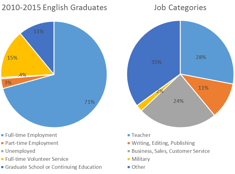 pie charts of english graduates