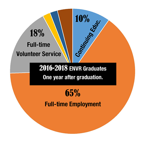 Pie chart showing employment outcomes for env. studies majors 2016-2018