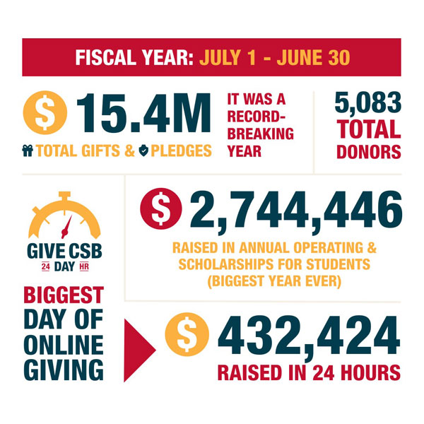FY19 Annual Giving Totals